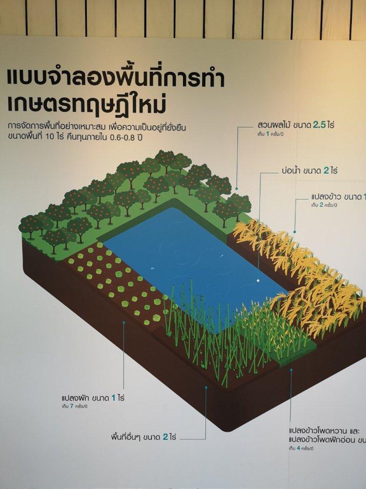 สจด.เข้าเยี่ยมชมและศึกษาดูงานโครงการ Kubota Farm โดยบริษัทสยามคูโบต้าคอร์ปอเรชั่น จำกัด